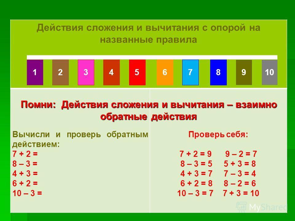 Счет по числовому ряду Счет по числовому ряду Действия сложения и вычитания с опорой на названные правила Вычисли и проверь обратным действием: 7 + 2 = 8 – 3 = 4 + 3 = 6 + 2 = 10 – 3 = Проверь себя: 7 + 2 = 9 9 – 2 = 7 8 – 3 = 5 5 + 3 = 8 4 + 3 = 7 7