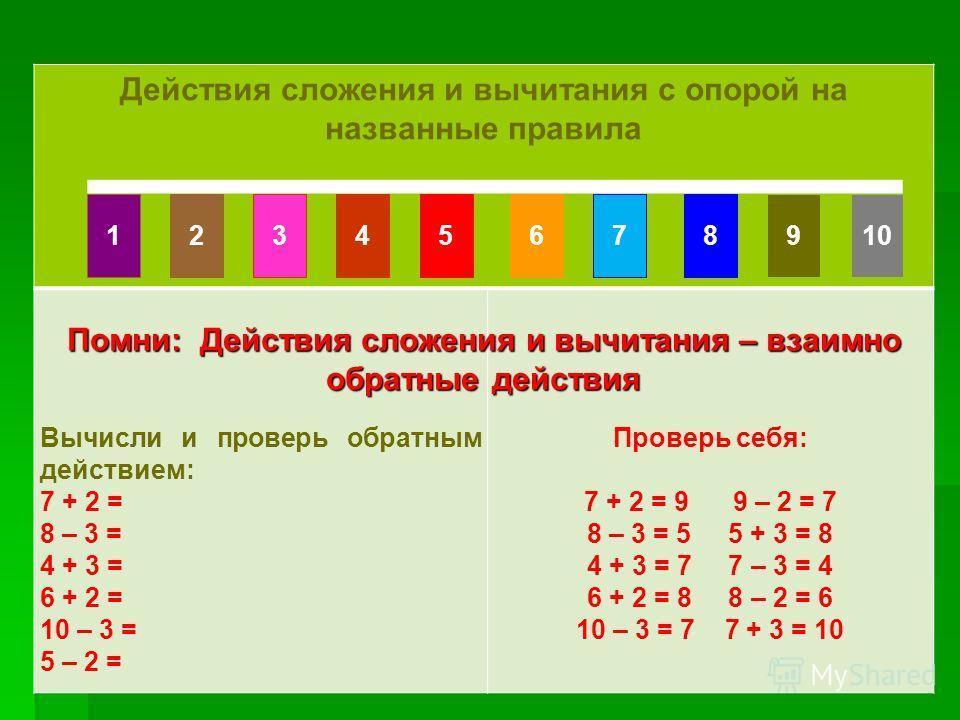 Счет по числовому ряду Счет по числовому ряду Действия сложения и вычитания с опорой на названные правила Вычисли и проверь обратным действием: 7 + 2 = 8 – 3 = 4 + 3 = 6 + 2 = 10 – 3 = 5 – 2 = Проверь себя: 7 + 2 = 9 9 – 2 = 7 8 – 3 = 5 5 + 3 = 8 4 +