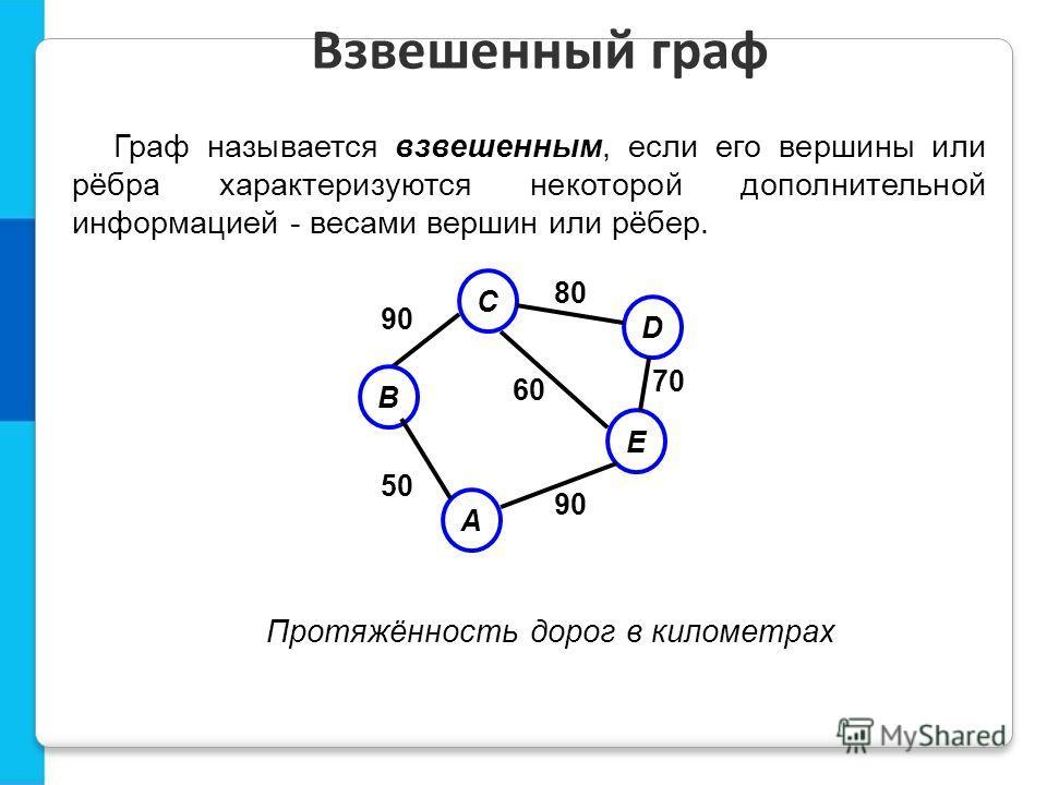 Граф называется взвешенным, если его вершины или рёбра характеризуются некоторой дополнительной информацией - весами вершин или рёбер. Взвешенный граф D E A 80 70 60 90 50 C B 90 Протяжённость дорог в километрах