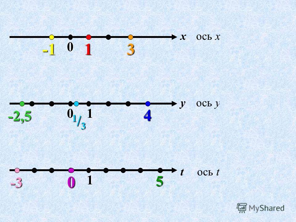 ось x 01 x 01 yось y ось t 1 x = 1 t01 x = 3 3 x = -1 y = -2,5 -2,5 y = 1 / 3 1/31/31/31/3 y = 4 4 0 t = 0 t = 5 5 t = -3 -3
