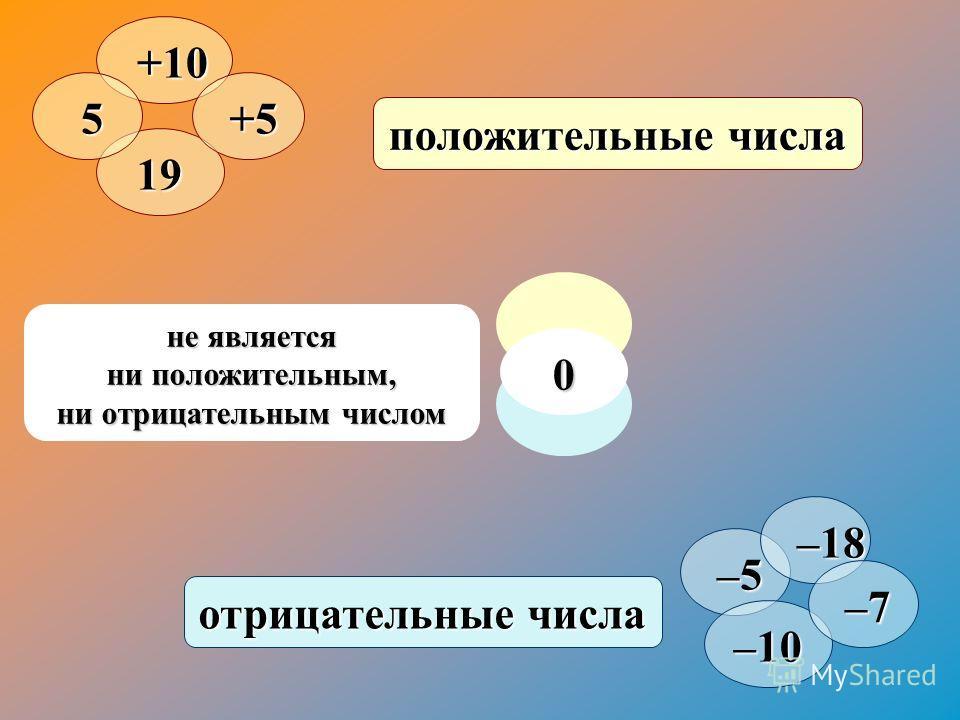 не является ни положительным, ни отрицательным числом положительные числа отрицательные числа +10 +10 19 5 +5 +5 –5 –5 –10 –18 –18 –7 –7 0