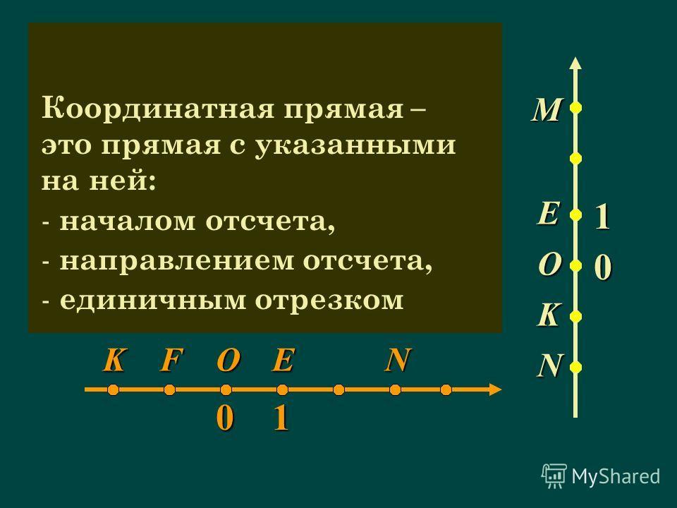 С АВ FD KFOEN01 M E O K N 1 0 Координатная прямая – это прямая с указанными на ней: - началом отсчета, - направлением отсчета, - единичным отрезком