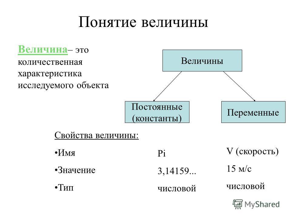 Величина – это количественная характеристика исследуемого объекта Свойства величины: Имя Значение Тип Величины Постоянные (константы) Переменные Pi 3,14159... числовой V (скорость) 15 м/с числовой Понятие величины