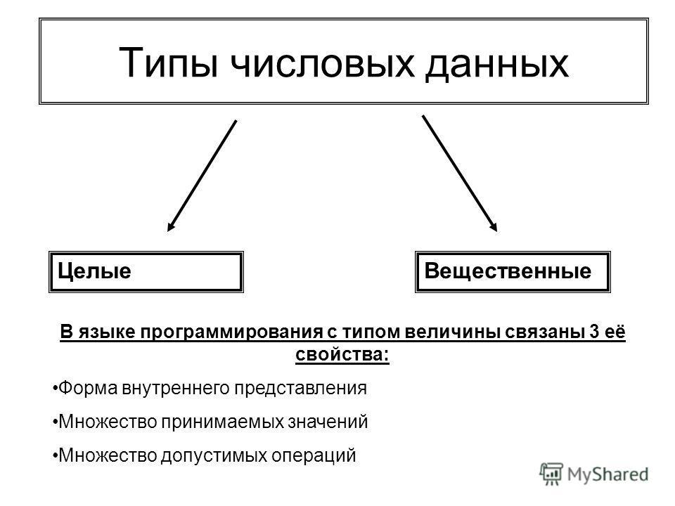 Типы числовых данных ЦелыеВещественные В языке программирования с типом величины связаны 3 её свойства: Форма внутреннего представления Множество принимаемых значений Множество допустимых операций