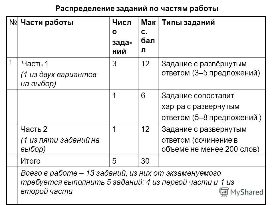 Распределение заданий по частям работы Части работыЧисл о зада- ний Мак с. бал л Типы заданий 1 Часть 1 (1 из двух вариантов на выбор) 312Задание с развёрнутым ответом (3–5 предложений) 16Задание сопоставит. хар-ра с развернутым ответом (5–8 предложе