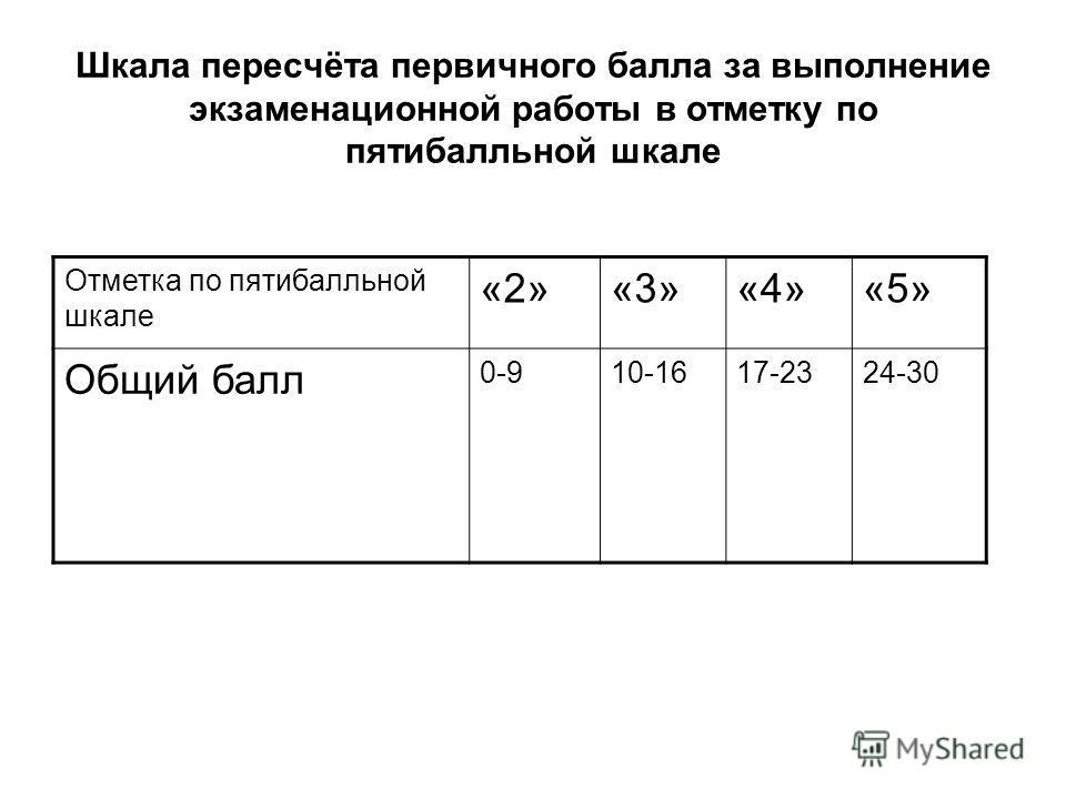 Шкала пересчёта первичного балла за выполнение экзаменационной работы в отметку по пятибалльной шкале Отметка по пятибалльной шкале «2»«3»«4»«5» Общий балл 0-910-1617-2324-30