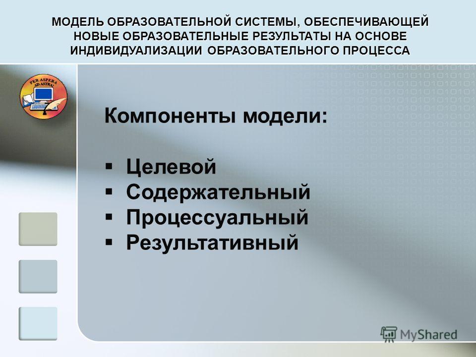 МОДЕЛЬ ОБРАЗОВАТЕЛЬНОЙ СИСТЕМЫ, ОБЕСПЕЧИВАЮЩЕЙ НОВЫЕ ОБРАЗОВАТЕЛЬНЫЕ РЕЗУЛЬТАТЫ НА ОСНОВЕ ИНДИВИДУАЛИЗАЦИИ ОБРАЗОВАТЕЛЬНОГО ПРОЦЕССА Компоненты модели: Целевой Содержательный Процессуальный Результативный