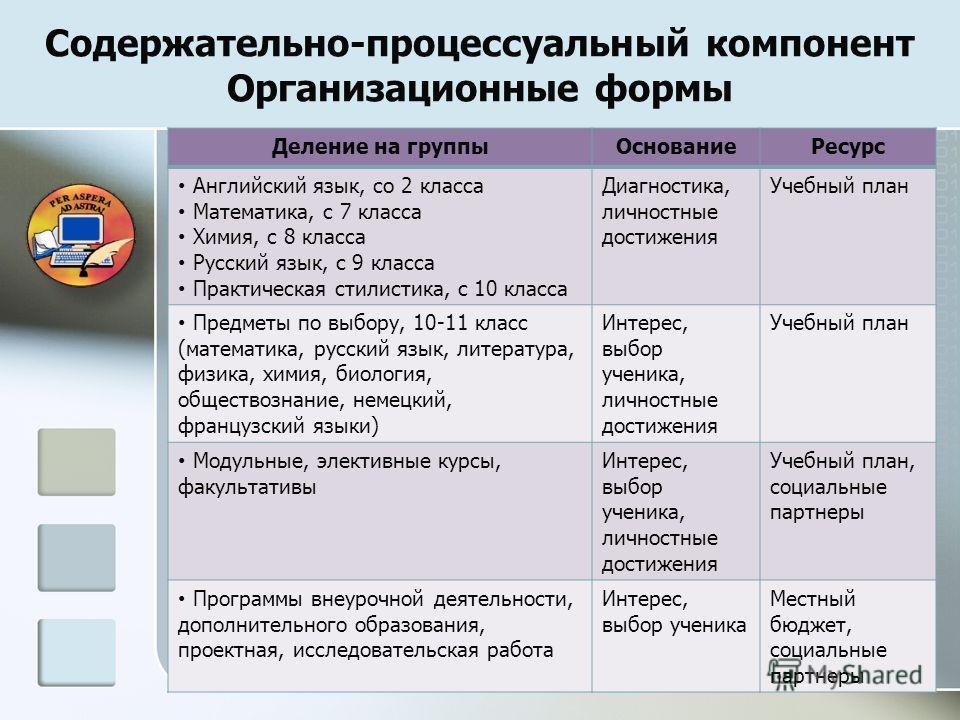 Содержательно-процессуальный компонент Организационные формы Деление на группыОснованиеРесурс Английский язык, со 2 класса Математика, с 7 класса Химия, с 8 класса Русский язык, с 9 класса Практическая стилистика, с 10 класса Диагностика, личностные