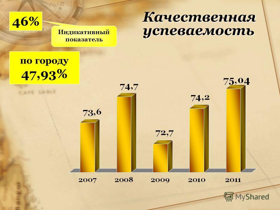 Качественная успеваемость Индикативный показатель 46% по городу 47,93%
