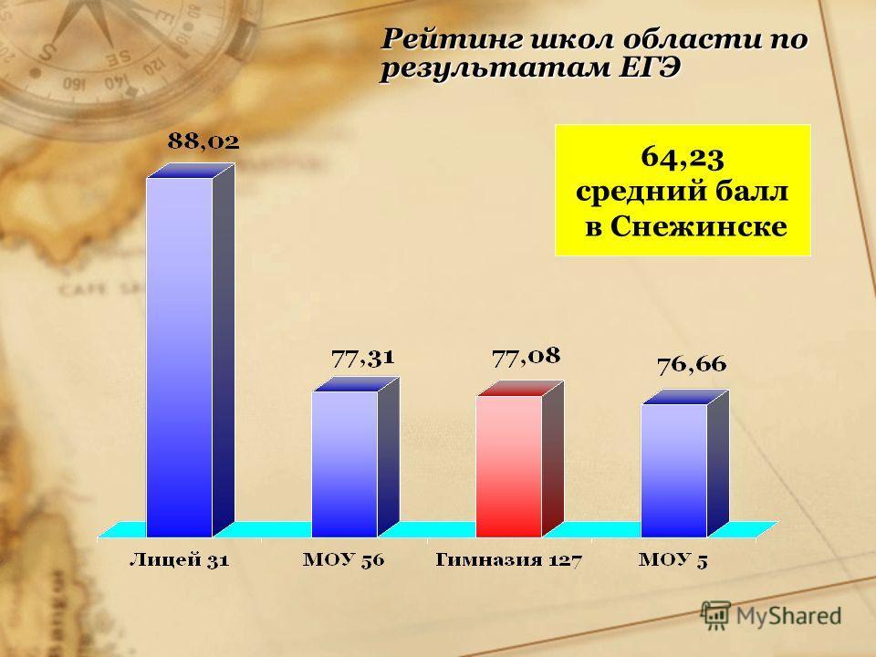 Рейтинг школ области по результатам ЕГЭ 64,23 средний балл в Снежинске