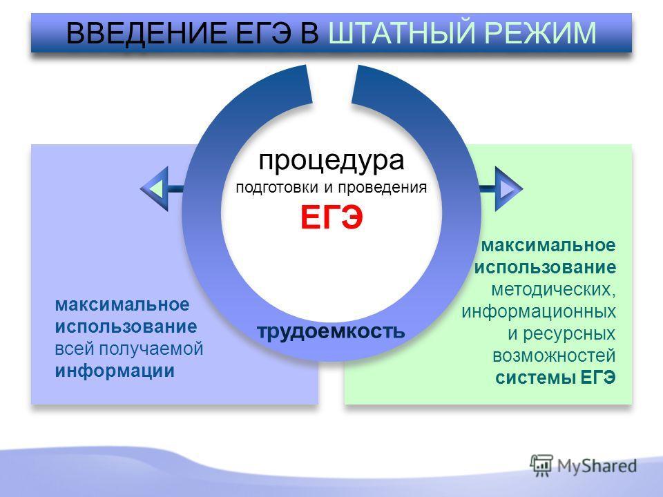 максимальное использование всей получаемой информации максимальное использование всей получаемой информации максимальное использование методических, информационных и ресурсных возможностей системы ЕГЭ максимальное использование методических, информац