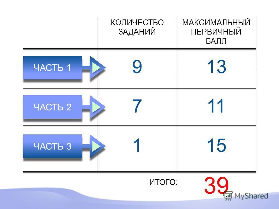 7 1 9 МАКСИМАЛЬНЫЙ ПЕРВИЧНЫЙ БАЛЛ 13 11 1515 39 ИТОГО: КОЛИЧЕСТВО ЗАДАНИЙ ЧАСТЬ 1 ЧАСТЬ 2 ЧАСТЬ 3