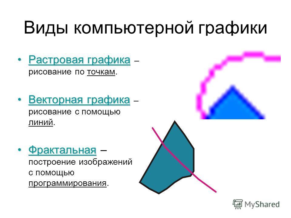 Виды компьютерной графики Растровая графикаРастровая графика – рисование по точкам. Векторная графикаВекторная графика – рисование с помощью линий. ФрактальнаяФрактальная – построение изображений с помощью программирования.