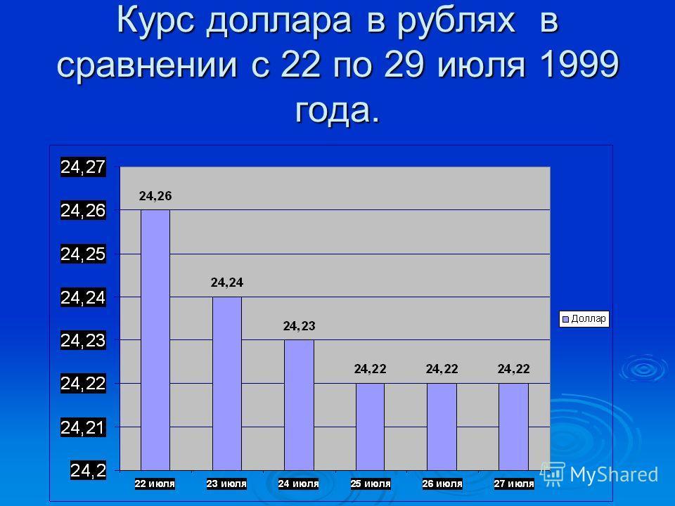 Курс доллара в рублях в сравнении с 22 по 29 июля 1999 года.