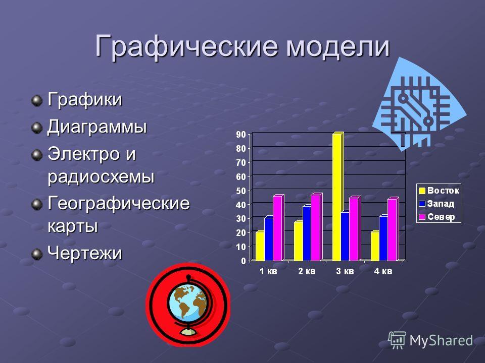 Графические модели ГрафикиДиаграммы Электро и радиосхемы Географические карты Чертежи
