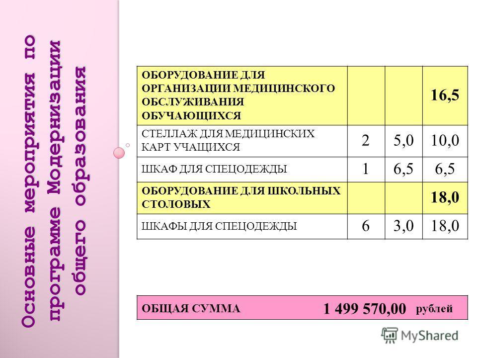 Основные мероприятия по программе Модернизации общего образования КОМПЬЮТЕРНОЕ ОБОРУДОВАНИЕ 620,07 ИНТЕРАКТИВНЫЕ ДОСКИ 355,0165,0 ЛЕГО-КОНСТРУКТОРЫ 157,42111,3 ПРОЕКТОР 1122,0242,0 ИНОЕ ОБОРУДОВАНИЕ: ПОДВЕС 93,027,0 ЭКРАН 74,028,0 МОДЕРНИЗАЦИЯ ПК 114
