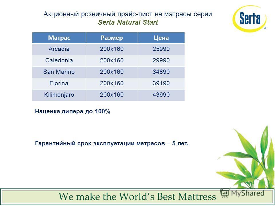 Наценка дилера до 100% Гарантийный срок эксплуатации матрасов – 5 лет. МатрасРазмерЦена Arcadia200x16025990 Caledonia200x16029990 San Marino200x16034890 Florina200x16039190 Kilimonjaro200x16043990 Акционный розничный прайс-лист на матрасы серии Serta