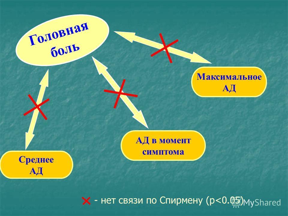 Головная боль АД в момент симптома Среднее АД Максимальное АД - нет связи по Спирмену (p
