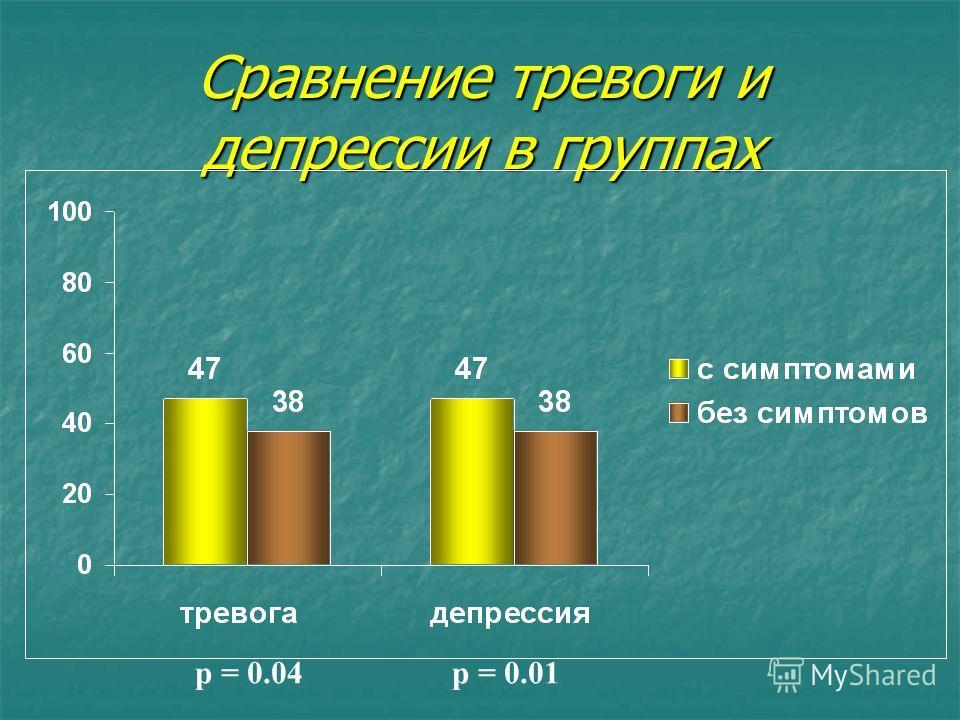 Cравнение тревоги и депрессии в группах p = 0.04p = 0.01