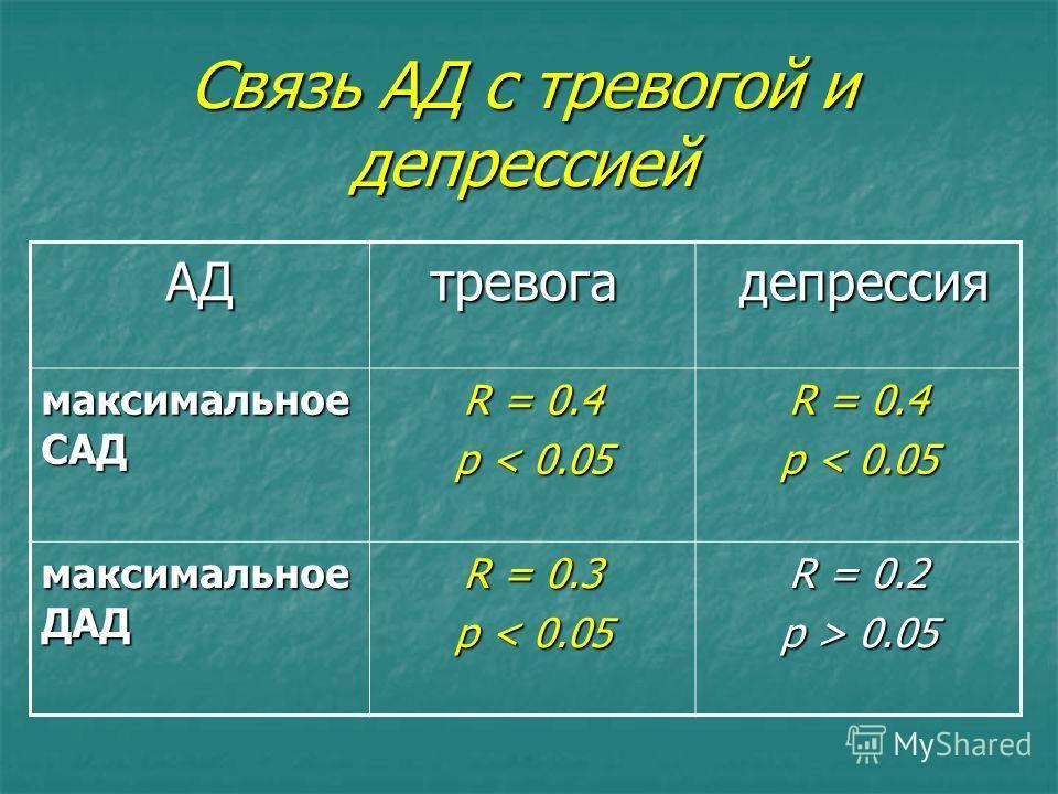Связь АД с тревогой и депрессией АД тревога тревога депрессия депрессия максимальное САД R = 0.4 p < 0.05 R = 0.4 p < 0.05 максимальное ДАД R = 0.3 p < 0.05 R = 0.2 p > 0.05