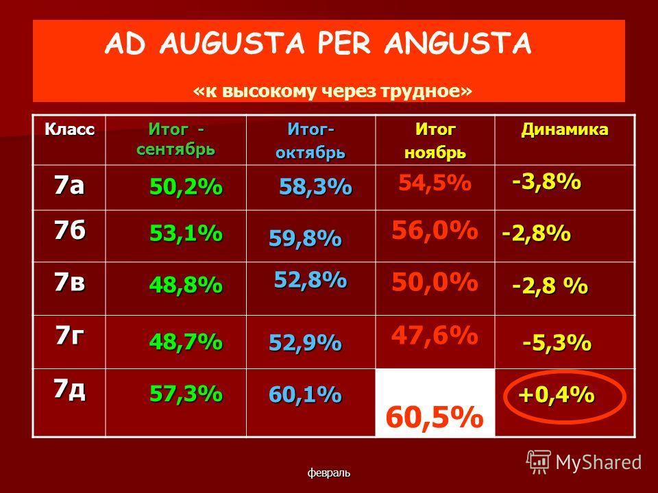 февраль AD AUGUSTA PER ANGUSTA «к высокому через трудное» Класс Итог - сентябрь Итог-октябрьИтогноябрьДинамика 7а 54,5% 7б56,0% 7в50,0% 7г47,6% 7д 60,5% 53,1% 48,8% 48,7% 57,3% 58,3% 52,8% 52,9% 60,1% -3,8% -2,8% -2,8 % -5,3% +0,4% 50,2% 59,8%