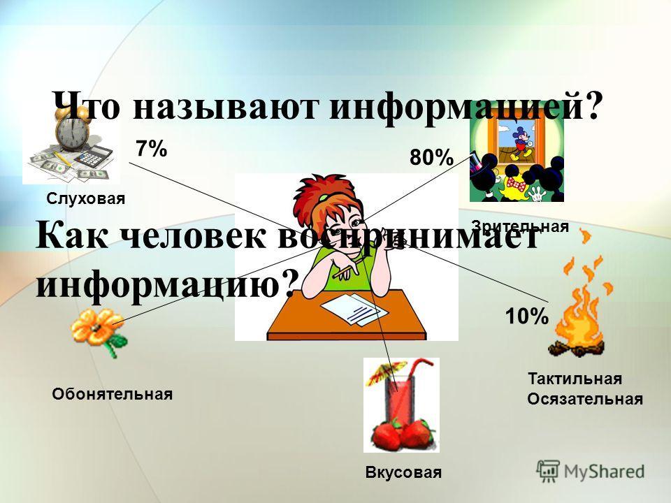 80% 10% 7% Зрительная Слуховая Тактильная Осязательная Обонятельная Вкусовая Что называют информацией? Как человек воспринимает информацию?