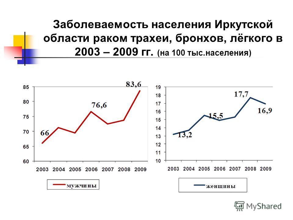 Заболеваемость населения Иркутской области раком трахеи, бронхов, лёгкого в 2003 – 2009 гг. (на 100 тыс.населения)