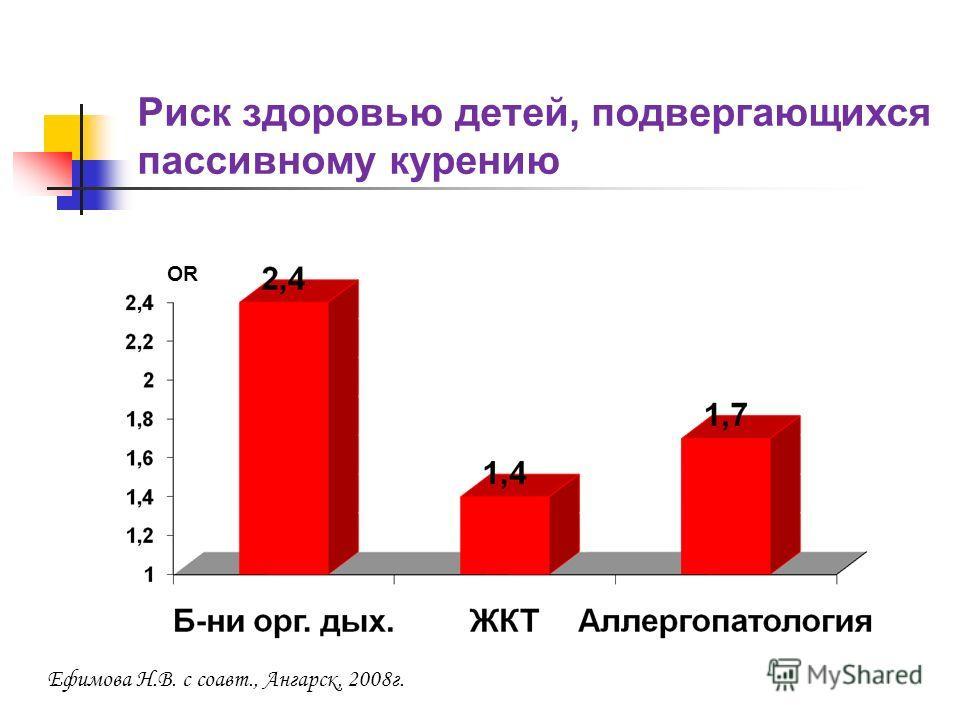 Риск здоровью детей, подвергающихся пассивному курению OR Ефимова Н.В. с соавт., Ангарск, 2008г.