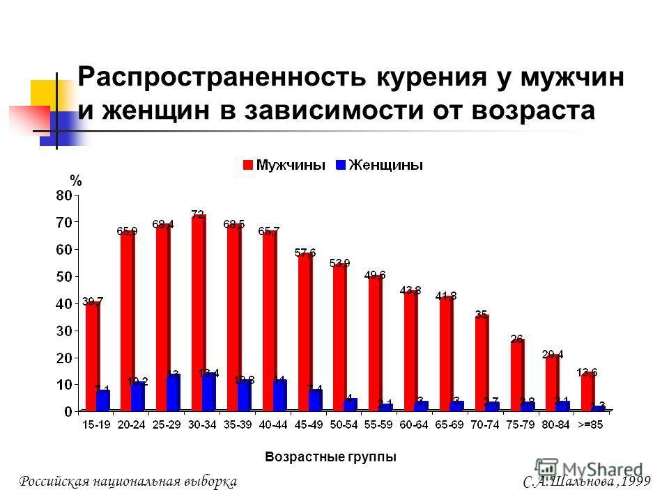 Распространенность курения у мужчин и женщин в зависимости от возраста % Возрастные группы Российская национальная выборкаС.А.Шальнова,1999
