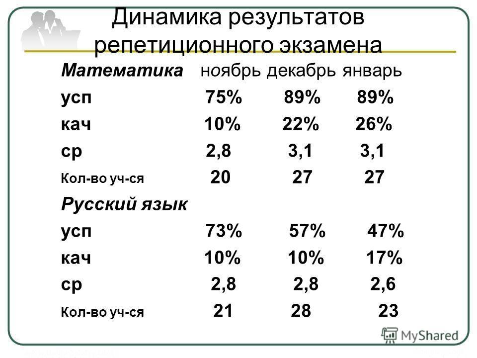 Динамика результатов репетиционного экзамена Математика ноябрь декабрь январь усп 75% 89% 89% кач 10% 22% 26% ср 2,8 3,1 3,1 Кол-во уч-ся 20 27 27 Русский язык усп 73% 57% 47% кач 10% 10% 17% ср 2,8 2,8 2,6 Кол-во уч-ся 21 28 23