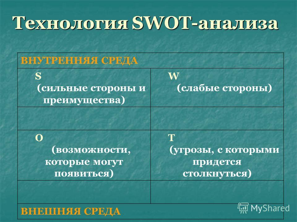 Технология SWOT-анализа ВНУТРЕННЯЯ СРЕДА S (сильные стороны и преимущества) W (слабые стороны) O (возможности, которые могут появиться) T (угрозы, с которыми придется столкнуться) ВНЕШНЯЯ СРЕДА