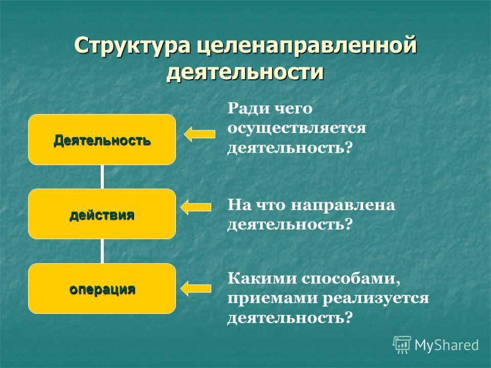 Структура целенаправленной деятельности Деятельность действия операция Ради чего осуществляется деятельность? На что направлена деятельность? Какими способами, приемами реализуется деятельность?