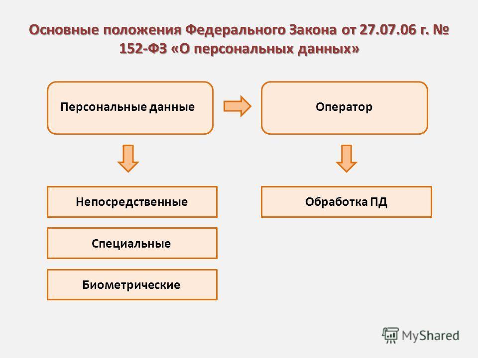 Основные положения Федерального Закона от 27.07.06 г. 152-ФЗ «О персональных данных» Персональные данныеОператор Непосредственные Специальные Биометрические Обработка ПД