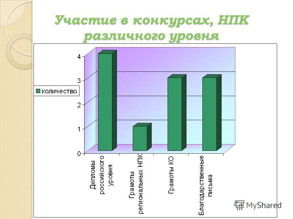 Участие в конкурсах, НПК различного уровня