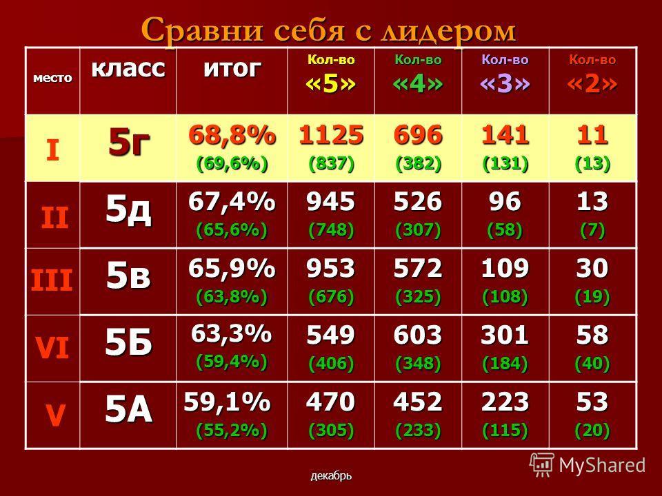 декабрь Сравни себя с лидером местокласситог Кол-во «5» Кол-во «4» Кол-во «3» Кол-во «2» 5г68,8%(69,6%)1125(837)696(382)141(131)11(13) 5д67,4%(65,6%)945(748)526(307)96(58)13(7) 5в65,9%(63,8%)953(676)572(325)109(108)30(19) 5Б63,3%(59,4%)549(406)603(34
