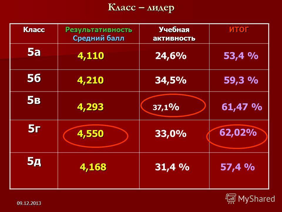 09.12.2013 Класс – лидер Класс Результативность Средний балл Учебная активность ИТОГ 5а 5б 5в 5г 5д 4,550 4,110 4,210 4,293 53,4 % 34,5%59,3 % 37,1 %61,47 % 33,0% 62,02% 4,168 4,16857,4 % 24,6% 31,4 %