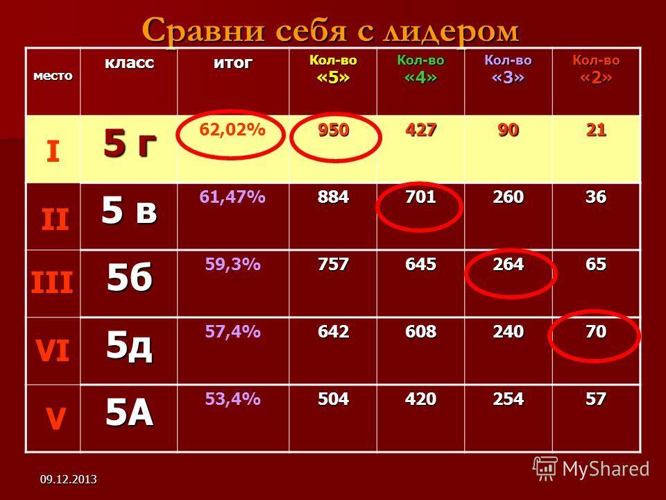 09.12.2013 Сравни себя с лидером местокласситог Кол-во «5» Кол-во «4» Кол-во «3» Кол-во «2» 5 г 62,02%9504279021 5 в 61,47%88470126036 5б 59,3%75764526465 5д 57,4%64260824070 5А 53,4%50442025457 I II III VI V