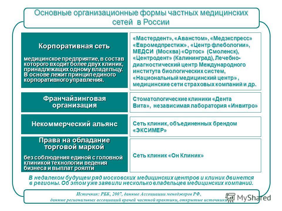 Основные организационные формы частных медицинских сетей в России В недалеком будущем ряд московских медицинских центров и клиник двинется в регионы. Об этом уже заявили несколько владельцев медицинских компаний. Корпоративная сеть медицинское предпр