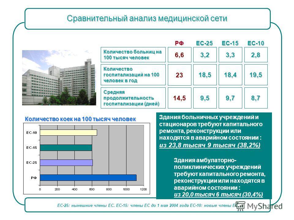 ЕС-25: нынешние члены ЕС. ЕС-15: члены ЕС до 1 мая 2004 года ЕС-10: новые члены ЕС. Сравнительный анализ медицинской сети Количество коек на 100 тысяч человек Количество больниц на 100 тысяч человек Количество госпитализаций на 100 человек в год Сред