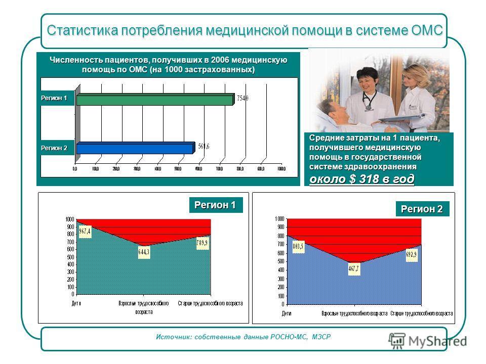 Источник: собственные данные РОСНО-МС, МЗСР Статистика потребления медицинской помощи в системе ОМС Численность пациентов, получивших в 2006 медицинскую помощь по ОМС (на 1000 застрахованных) Регион 2 Регион 1 Регион 2 Средние затраты на 1 пациента,