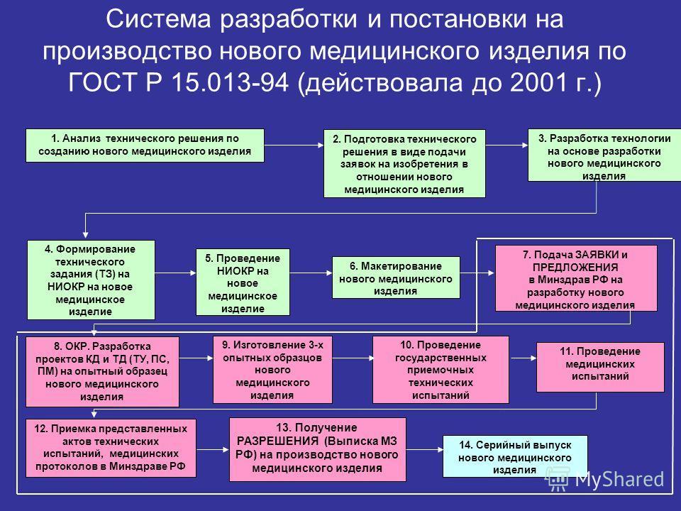 Система разработки и постановки на производство нового медицинского изделия по ГОСТ Р 15.013-94 (действовала до 2001 г.) 1. Анализ технического решения по созданию нового медицинского изделия 2. Подготовка технического решения в виде подачи заявок на
