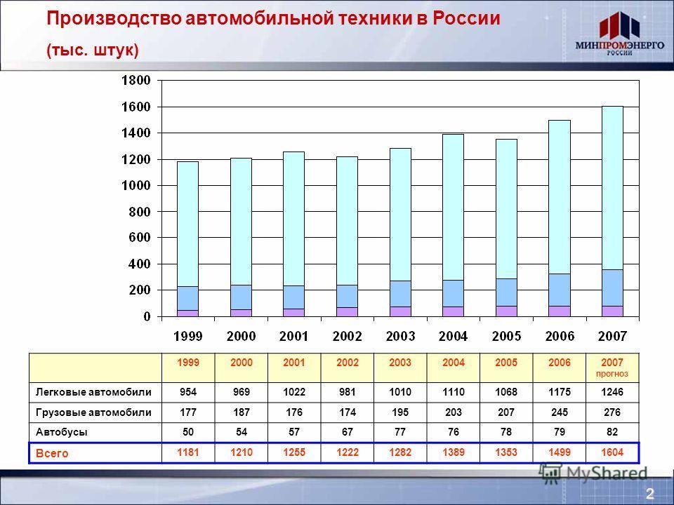 Производство автомобильной техники в России (тыс. штук) 199920002001200220032004200520062007 прогноз Легковые автомобили954969102298110101110106811751246 Грузовые автомобили177187176174195203207207245276 Автобусы505457677776787982 Всего 1181121012551