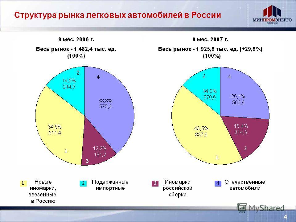 Структура рынка легковых автомобилей в России 4