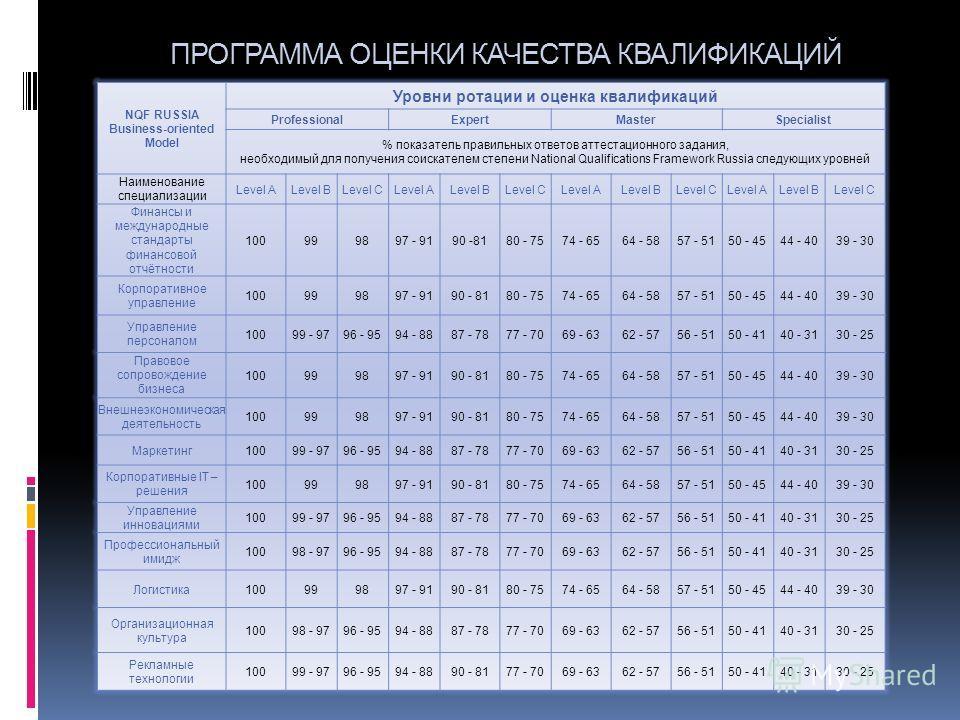 NQF RUSSIA Business-oriented Model Уровни ротации и оценка квалификаций ProfessionalExpertMasterSpecialist % показатель правильных ответов аттестационного задания, необходимый для получения соискателем степени National Qualifications Framework Russia