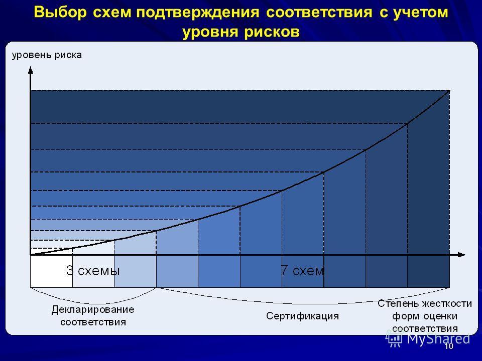 10 Выбор схем подтверждения соответствия с учетом уровня рисков