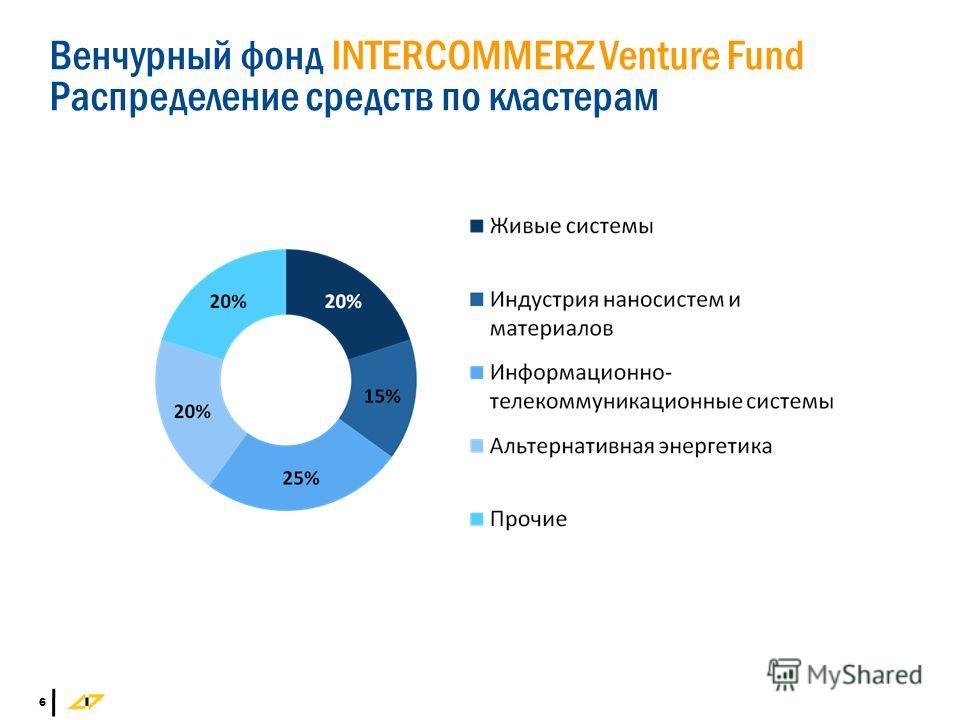 6 Венчурный фонд INTERCOMMERZ Venture Fund Распределение средств по кластерам