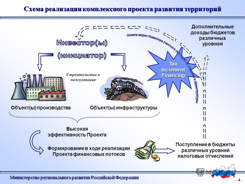 Схема реализации комплексного проекта развития территорий - 4 - Министерство регионального развития Российской Федерации Tax Increment Financing Строительство и эксплуатация Объект(ы) производстваОбъект(ы) инфраструктуры Формирование в ходе реализаци