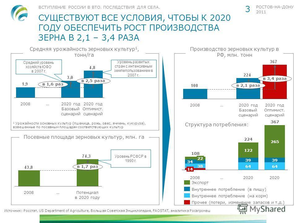ВСТУПЛЕНИЕ РОССИИ В ВТО. ПОСЛЕДСТВИЯ ДЛЯ СЕЛА. РОСТОВ-НА-ДОНУ 2011 СУЩЕСТВУЮТ ВСЕ УСЛОВИЯ, ЧТОБЫ К 2020 ГОДУ ОБЕСПЕЧИТЬ РОСТ ПРОИЗВОДСТВА ЗЕРНА В 2,1 – 3,4 РАЗА 3 Средняя урожайность зерновых культур 1, тонн/га Источник: Росстат, US Department of Agr