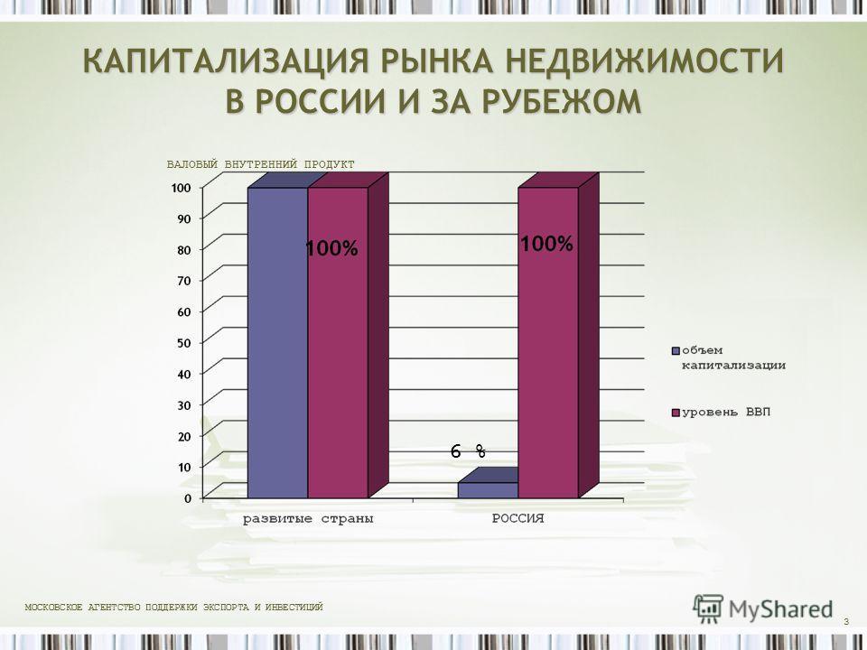 КАПИТАЛИЗАЦИЯ РЫНКА НЕДВИЖИМОСТИ В РОССИИ И ЗА РУБЕЖОМ 3 ВАЛОВЫЙ ВНУТРЕННИЙ ПРОДУКТ МОСКОВСКОЕ АГЕНТСТВО ПОДДЕРЖКИ ЭКСПОРТА И ИНВЕСТИЦИЙ 6 %