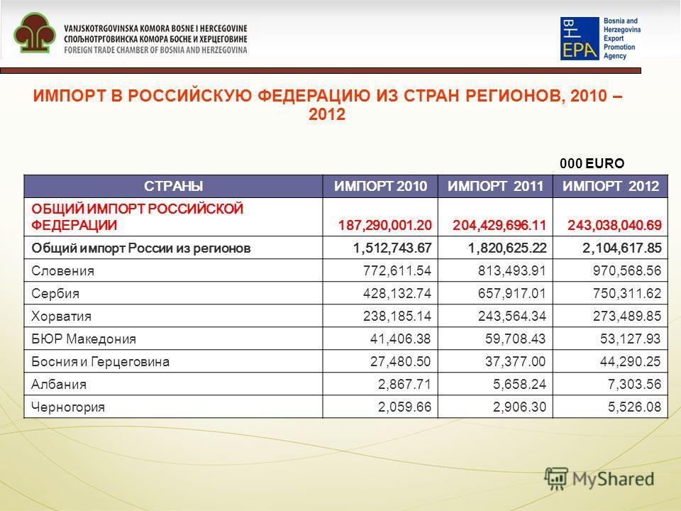 ИМПОРТ В РОССИЙСКУЮ ФЕДЕРАЦИЮ ИЗ СТРАН РЕГИОНОВ, 2010 – 2012 000 EURO СТРАНЫИМПОРТ 2010ИМПОРТ 2011ИМПОРТ 2012 ОБЩИЙ ИМПОРТ РОССИЙСКОЙ ФЕДЕРАЦИИ187,290,001.20204,429,696.11243,038,040.69 Общий импорт России из регионов1,512,743.671,820,625.222,104,617